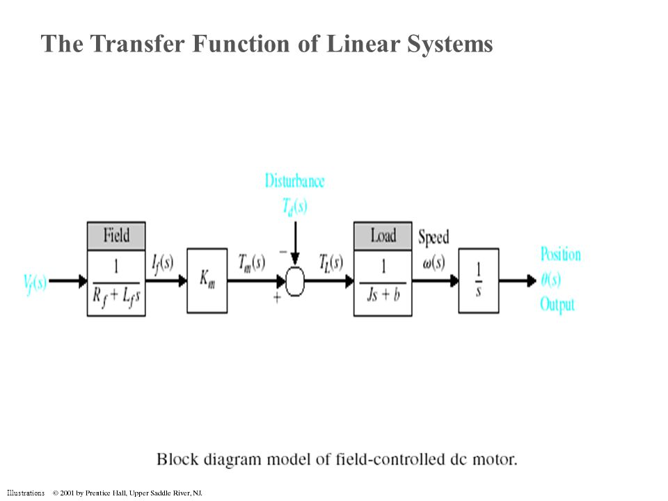 Block diagram linear system wiring diagram illustrations the transfer function of linear systems ppt download web architecture block diagram block diagram linear system ccuart Gallery