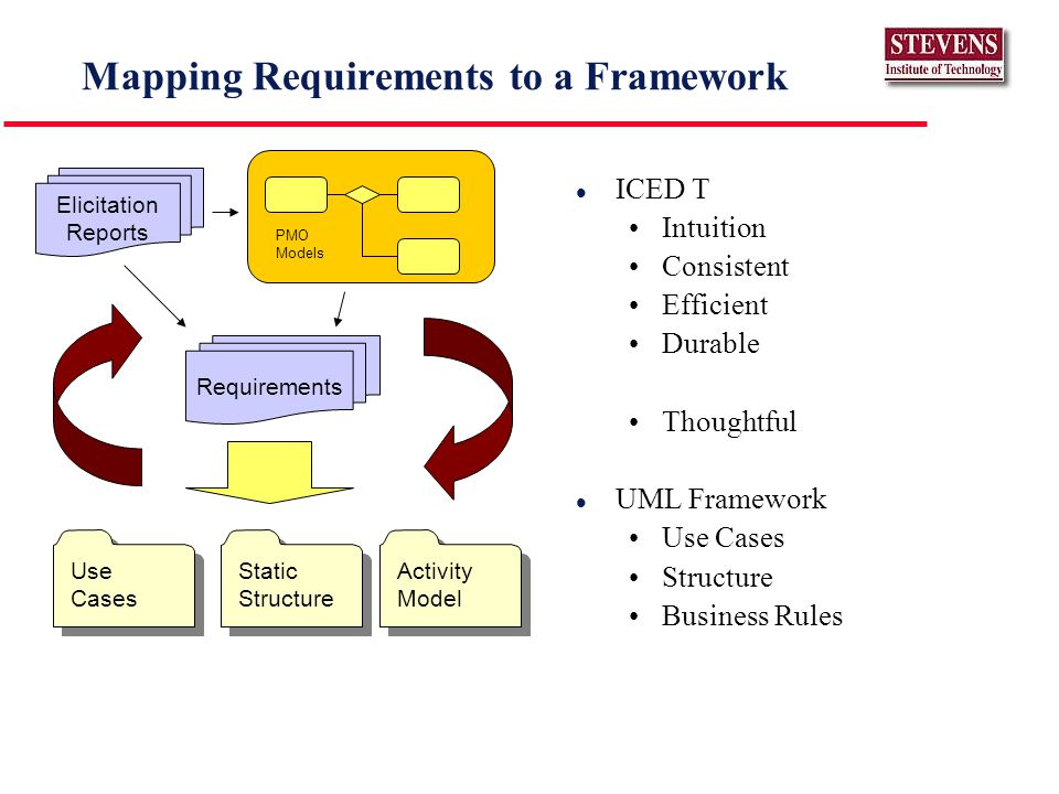 Mapping Requirements to a Framework l ICED T Intuition Consistent Efficient Durable Thoughtful l UML Framework Use Cases Structure Business Rules PMO Models Requirements Elicitation Reports Use Cases Static Structure Activity Model