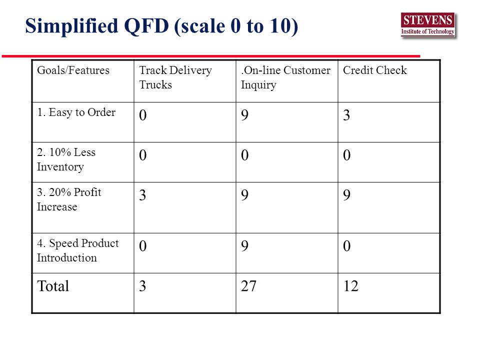 Simplified QFD (scale 0 to 10) Goals/FeaturesTrack Delivery Trucks.On-line Customer Inquiry Credit Check 1.
