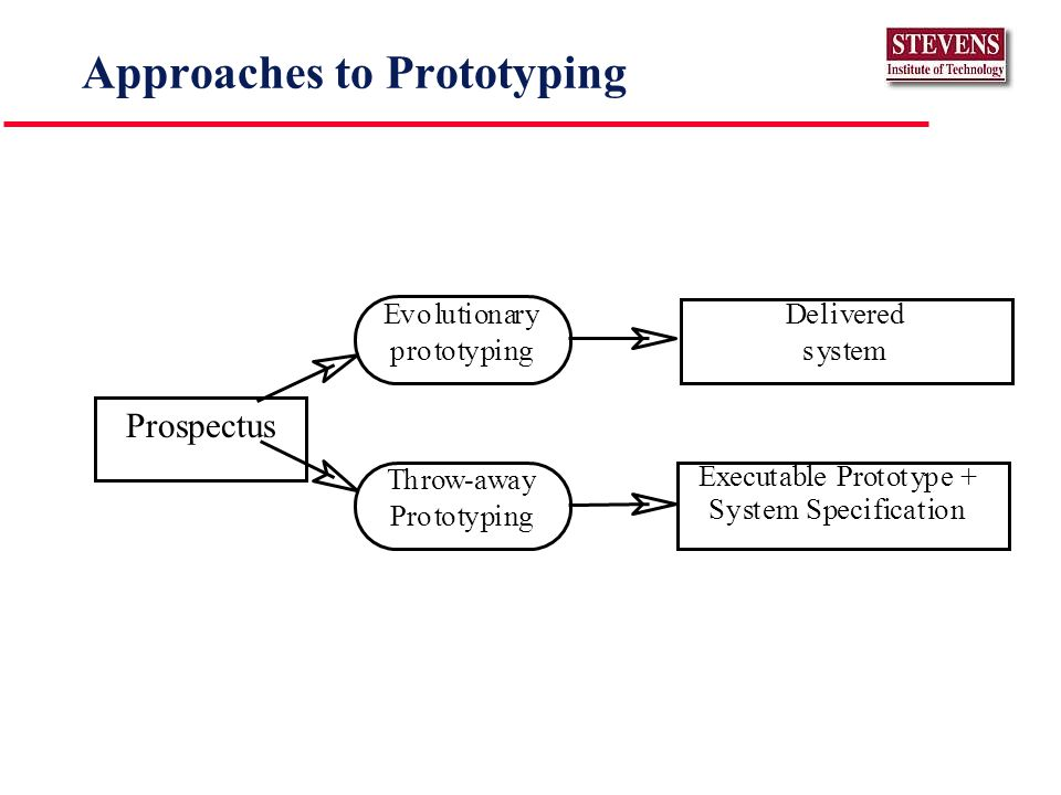 Approaches to Prototyping Prospectus Evolutionary prototyping Throw-away Prototyping Delivered system Executable Prototype + System Specification