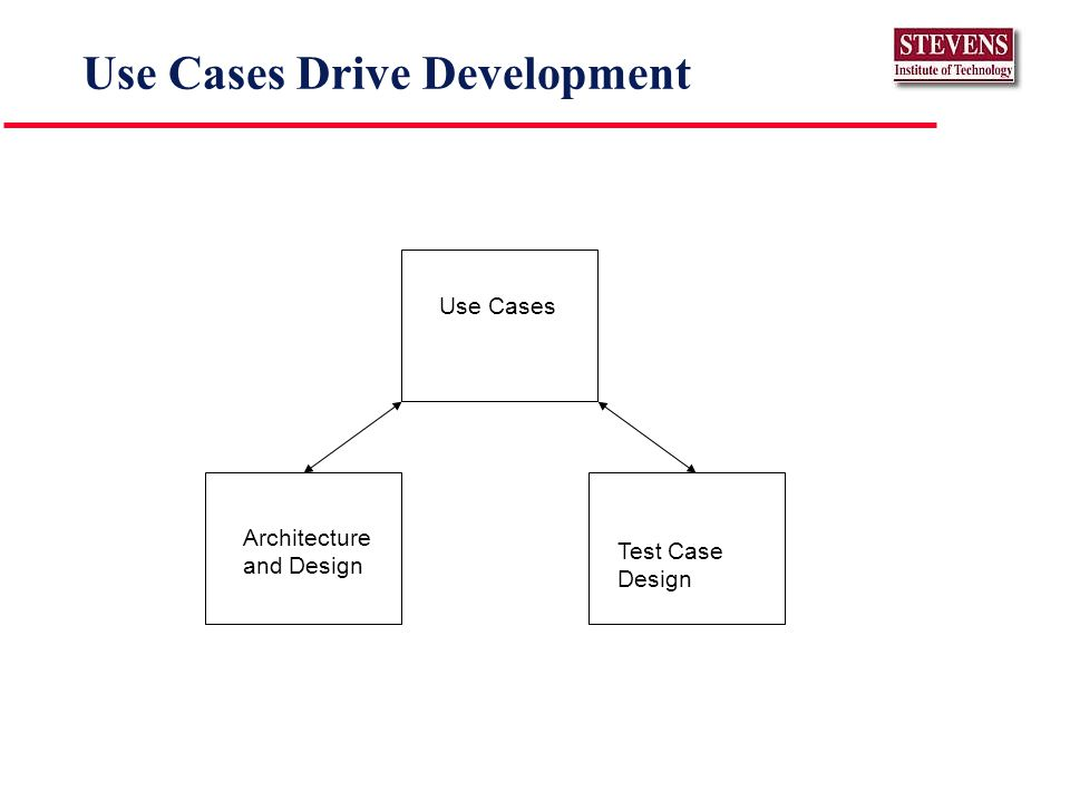 Use Cases Drive Development Use Cases Test Case Design Architecture and Design
