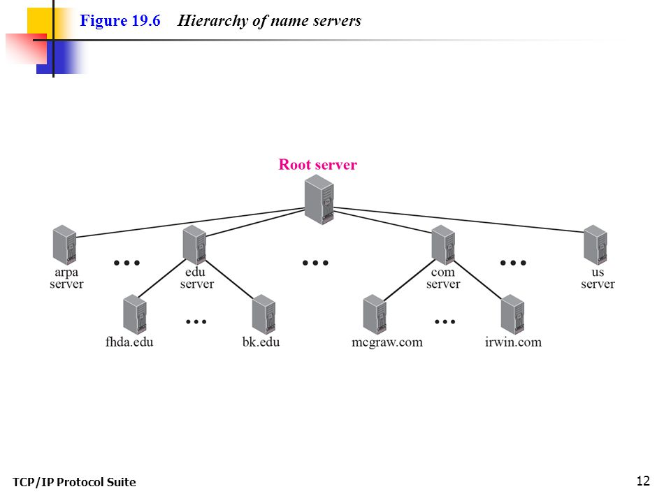 TCP/IP Protocol Suite 12 Figure 19.6 Hierarchy of name servers