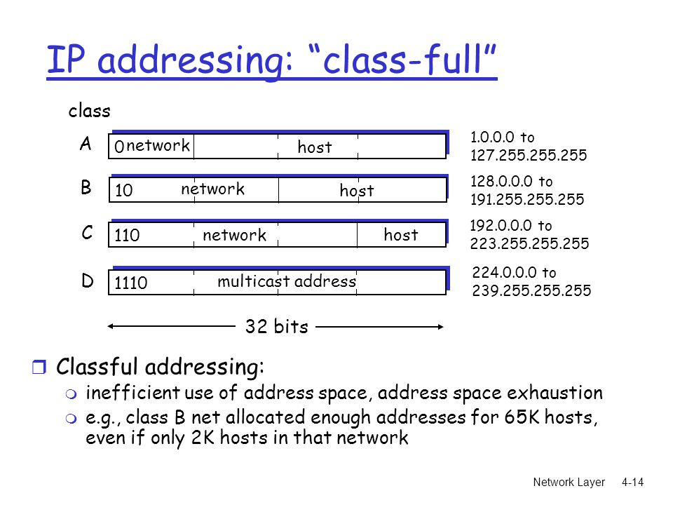 Network Layer4-14 IP addressing: class-full 0 network host 10 network host 110 networkhost 1110 multicast address A B C D class to to to to bits r Classful addressing: m inefficient use of address space, address space exhaustion m e.g., class B net allocated enough addresses for 65K hosts, even if only 2K hosts in that network