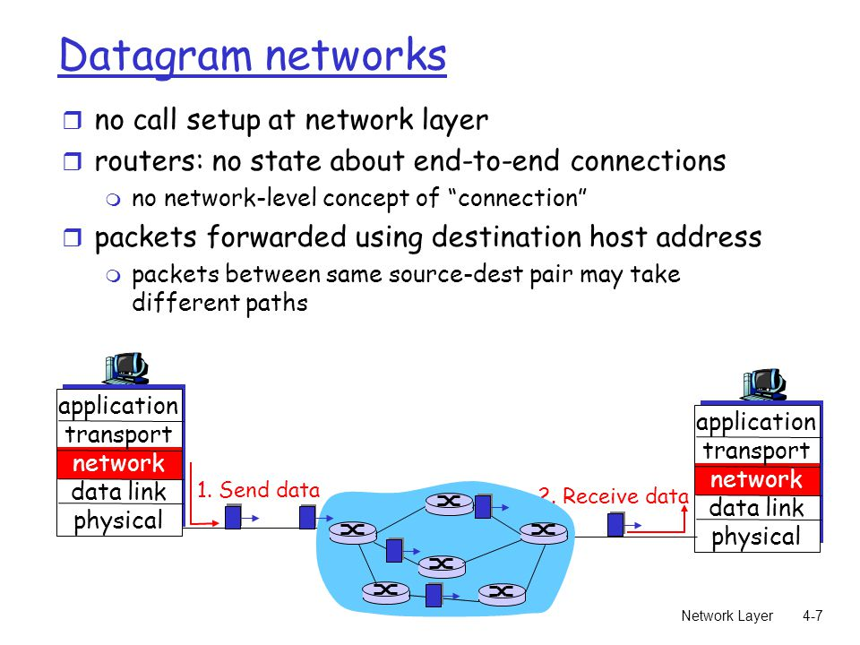 Network Layer4-7 Datagram networks r no call setup at network layer r routers: no state about end-to-end connections m no network-level concept of connection r packets forwarded using destination host address m packets between same source-dest pair may take different paths application transport network data link physical application transport network data link physical 1.