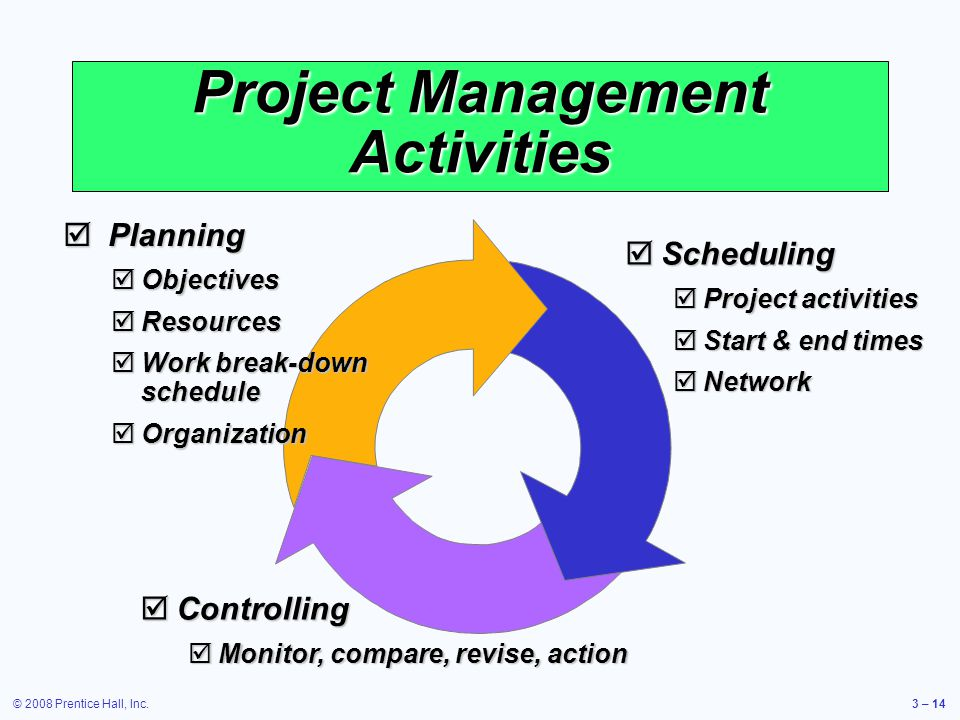 © 2008 Prentice Hall, Inc.3 – 14  Planning  Objectives  Resources  Work break-down schedule  Organization  Scheduling  Project activities  Start & end times  Network  Controlling  Monitor, compare, revise, action Project Management Activities