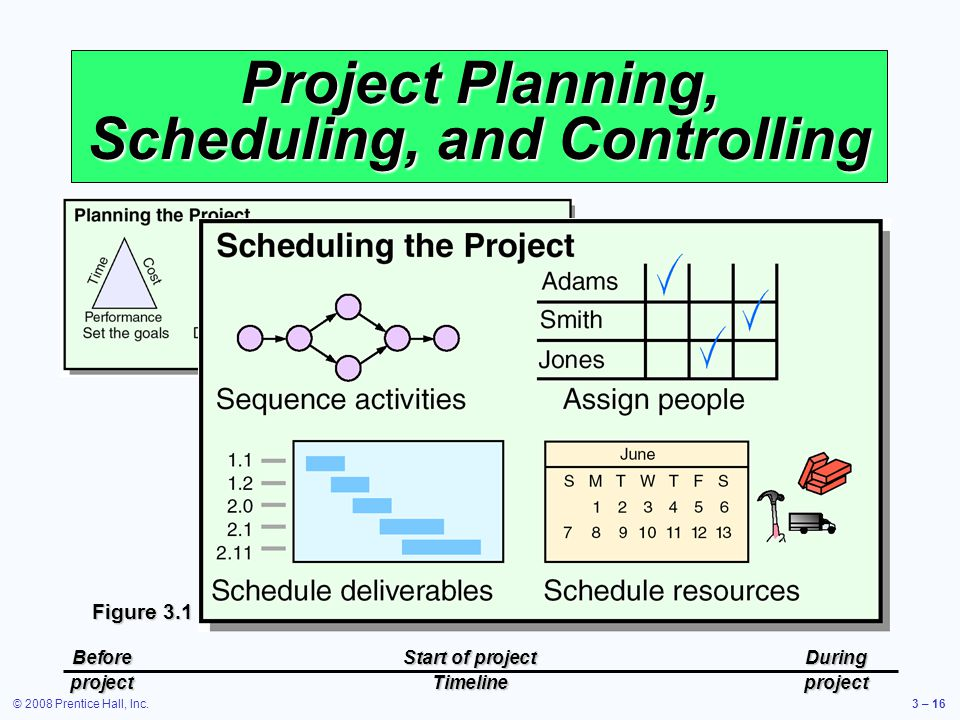 © 2008 Prentice Hall, Inc.3 – 16 Project Planning, Scheduling, and Controlling Figure 3.1 BeforeStart of projectDuring projectTimelineproject
