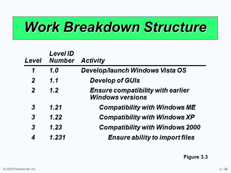 © 2008 Prentice Hall, Inc.3 – 29 Work Breakdown Structure Figure 3.3 Level ID LevelNumberActivity 11.0Develop/launch Windows Vista OS 21.1Develop of GUIs 21.2Ensure compatibility with earlier Windows versions 31.21Compatibility with Windows ME 31.22Compatibility with Windows XP 31.23Compatibility with Windows 2000 41.231Ensure ability to import files