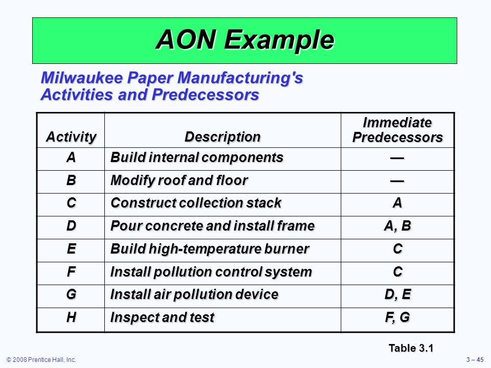 © 2008 Prentice Hall, Inc.3 – 45 AON Example ActivityDescription Immediate Predecessors A Build internal components — B Modify roof and floor — C Construct collection stack A D Pour concrete and install frame A, B E Build high-temperature burner C F Install pollution control system C G Install air pollution device D, E H Inspect and test F, G Milwaukee Paper Manufacturing s Activities and Predecessors Table 3.1