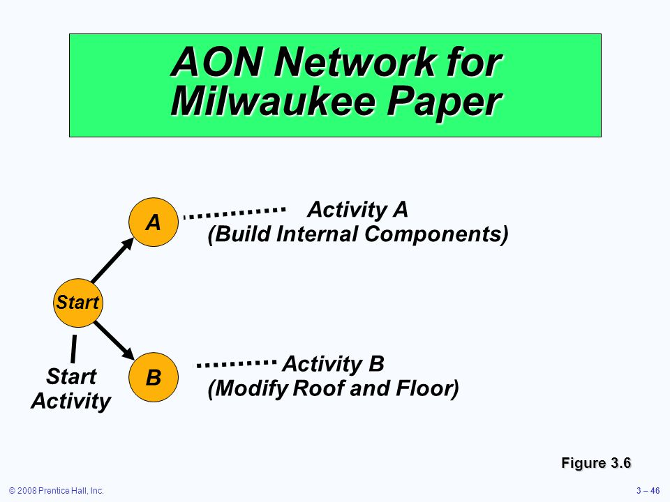 © 2008 Prentice Hall, Inc.3 – 46 AON Network for Milwaukee Paper A Start B Start Activity Activity A (Build Internal Components) Activity B (Modify Roof and Floor) Figure 3.6