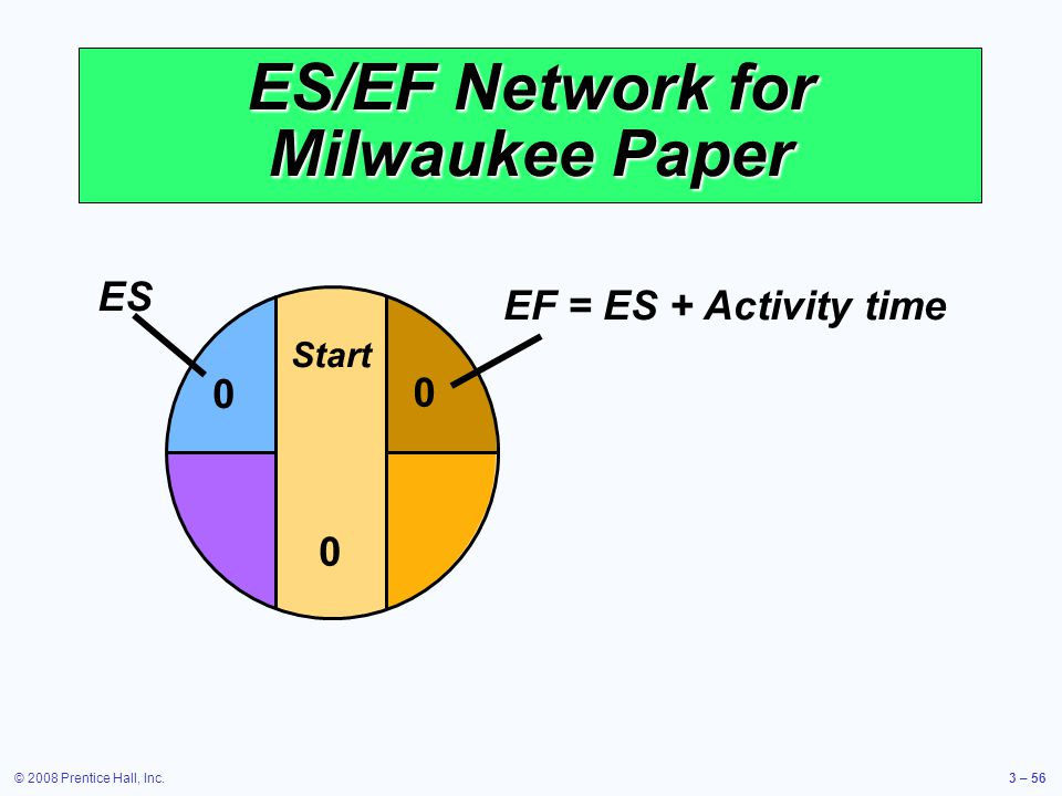 © 2008 Prentice Hall, Inc.3 – 56 ES/EF Network for Milwaukee Paper Start 0 0 ES 0 EF = ES + Activity time