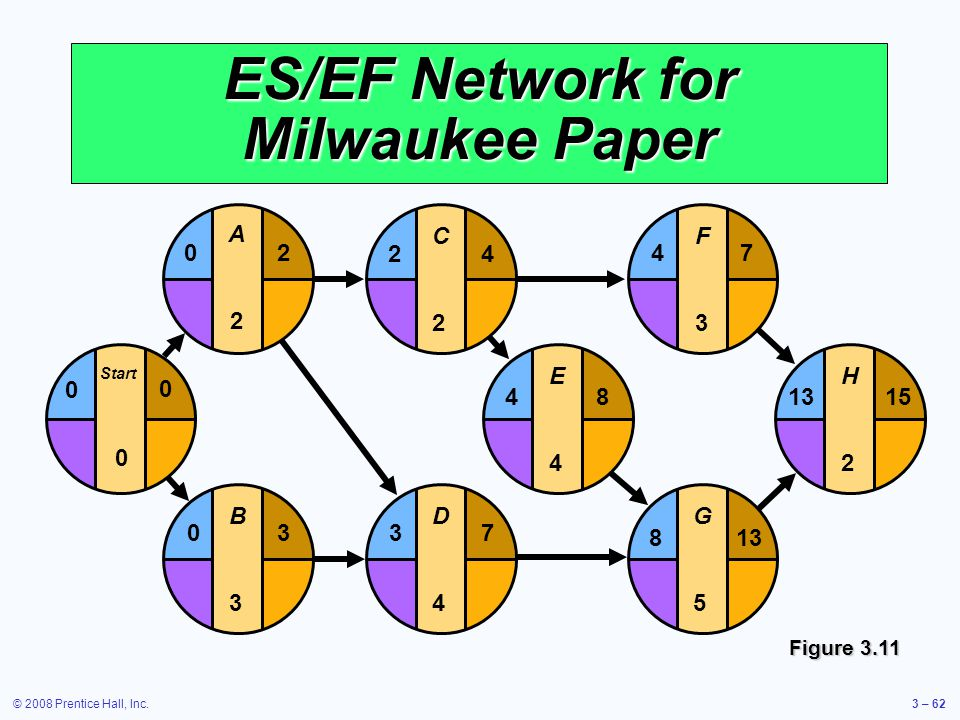 © 2008 Prentice Hall, Inc.3 – 62 E4E4 F3F3 G5G5 H2H2 481315 4 813 7 D4D4 37 C2C2 24 ES/EF Network for Milwaukee Paper B3B3 03 Start 0 0 0 A2A2 20 Figure 3.11