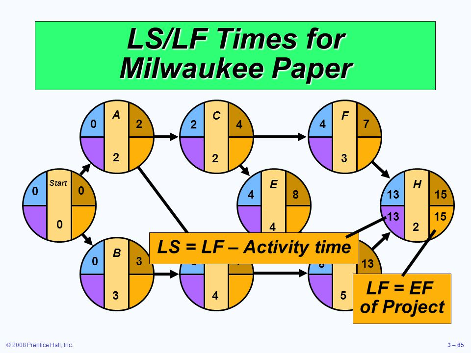 © 2008 Prentice Hall, Inc.3 – 65 LS/LF Times for Milwaukee Paper E4E4 F3F3 G5G5 H2H2 481315 4 813 7 D4D4 37 C2C2 24 B3B3 03 Start 0 0 0 A2A2 20 LF = EF of Project 1513 LS = LF – Activity time