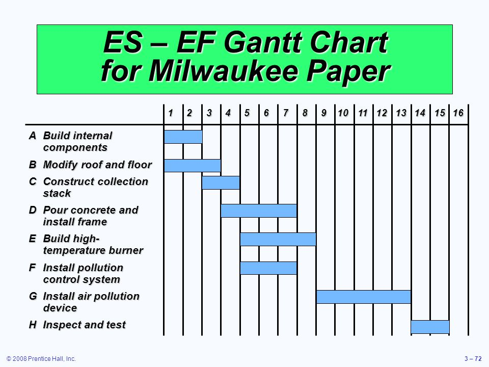 © 2008 Prentice Hall, Inc.3 – 72 ES – EF Gantt Chart for Milwaukee Paper ABuild internal components BModify roof and floor CConstruct collection stack DPour concrete and install frame EBuild high- temperature burner FInstall pollution control system GInstall air pollution device HInspect and test 12345678910111213141516