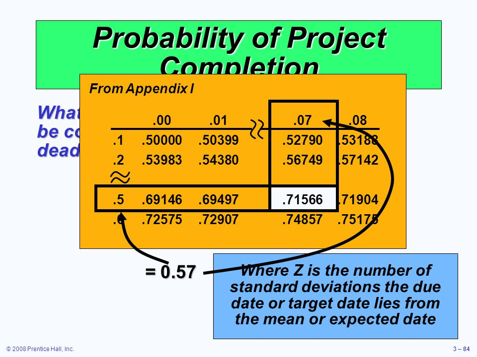 © 2008 Prentice Hall, Inc.3 – 84 Probability of Project Completion What is the probability this project can be completed on or before the 16 week deadline.