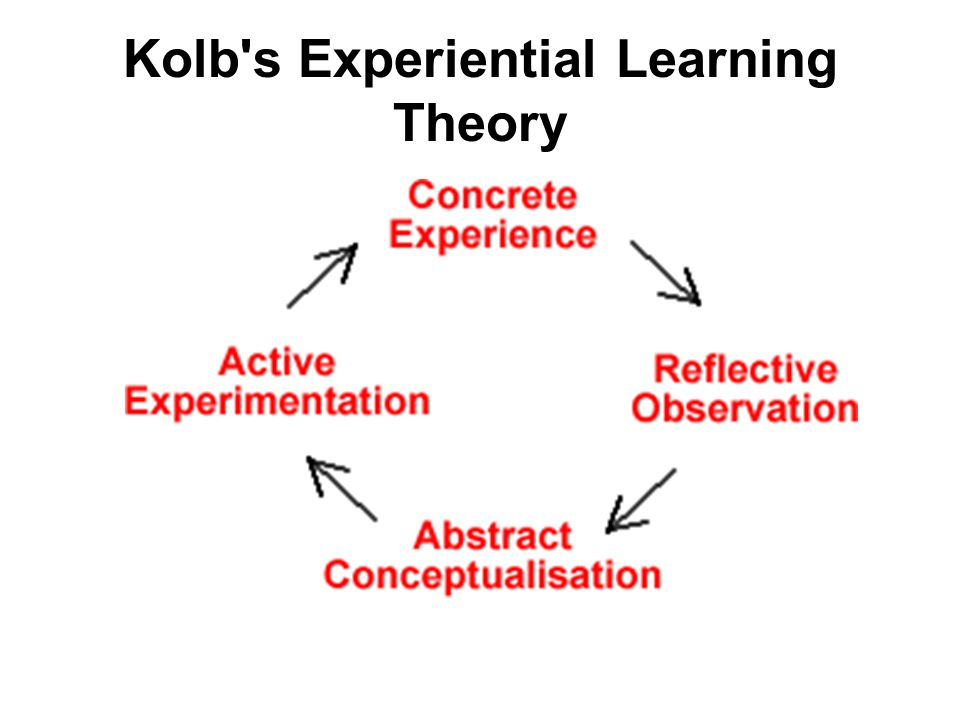 Kolb s Experiential Learning Theory