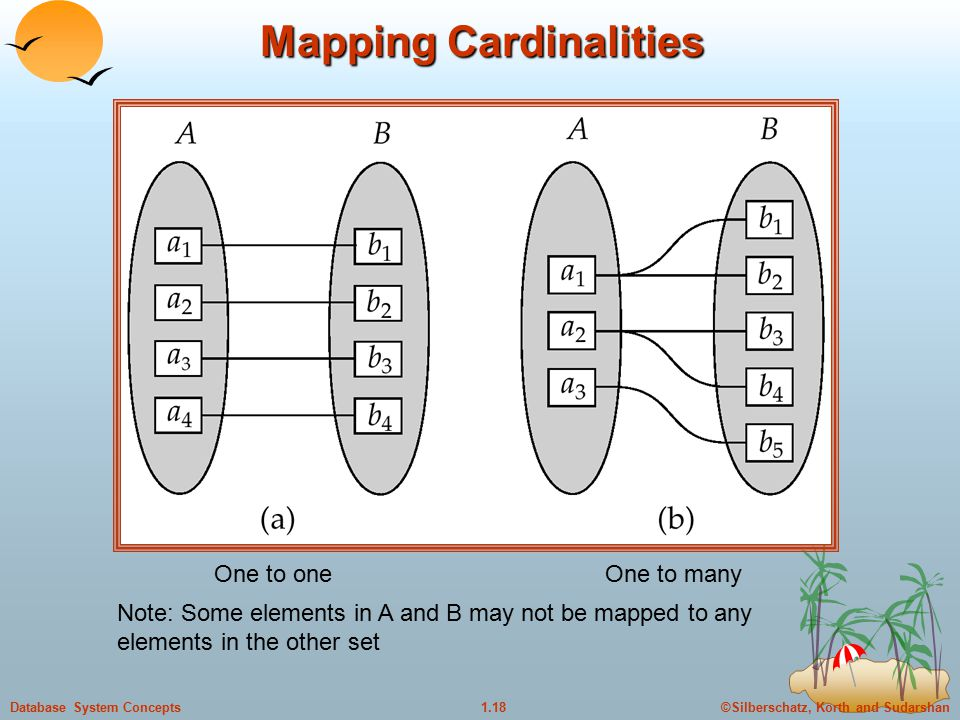 ©Silberschatz, Korth and Sudarshan1.18Database System Concepts Mapping Cardinalities One to oneOne to many Note: Some elements in A and B may not be mapped to any elements in the other set