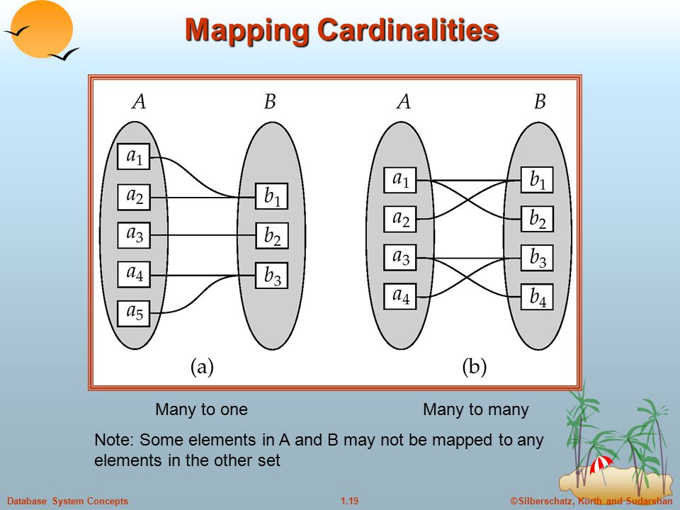 ©Silberschatz, Korth and Sudarshan1.19Database System Concepts Mapping Cardinalities Many to oneMany to many Note: Some elements in A and B may not be mapped to any elements in the other set