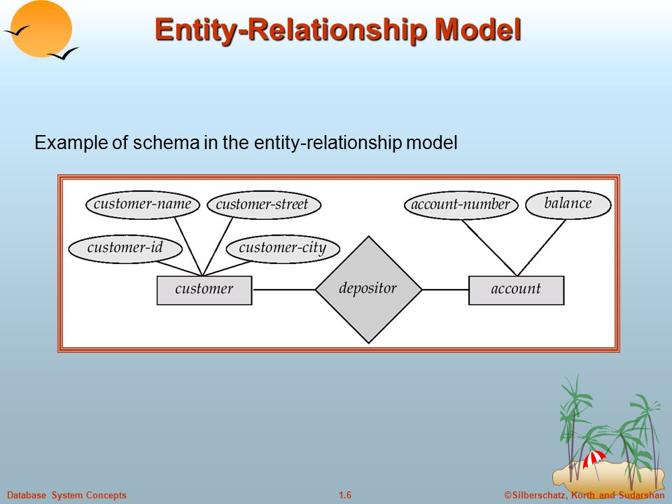©Silberschatz, Korth and Sudarshan1.6Database System Concepts Entity-Relationship Model Example of schema in the entity-relationship model