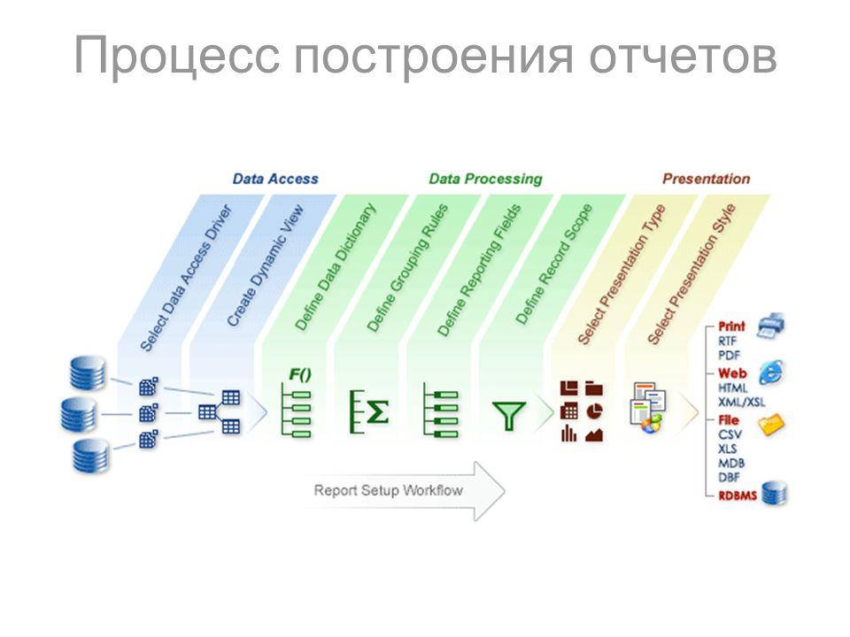 Универсальная интеграция технологии построения отчетов в семейство  3 Процесс построения отчетов