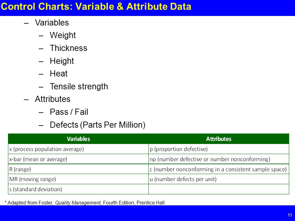 Page Control Charts: Variable & Attribute Data –Variables –Weight –Thickness –Height –Heat –Tensile strength –Attributes –Pass / Fail –Defects (Parts Per Million) * Adapted from Foster, Quality Management, Fourth Edition, Prentice Hall