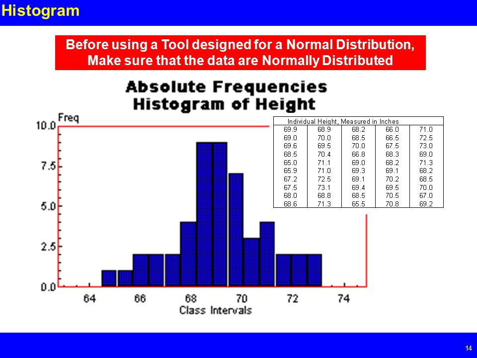 Page Histogram Before using a Tool designed for a Normal Distribution, Make sure that the data are Normally Distributed