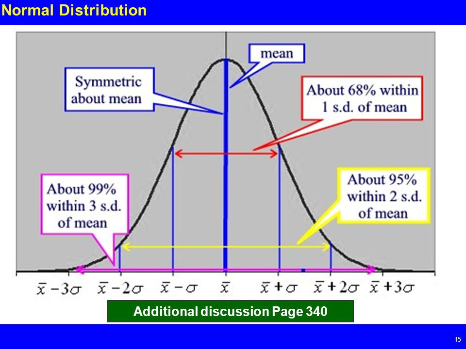 Page Normal Distribution Additional discussion Page 340