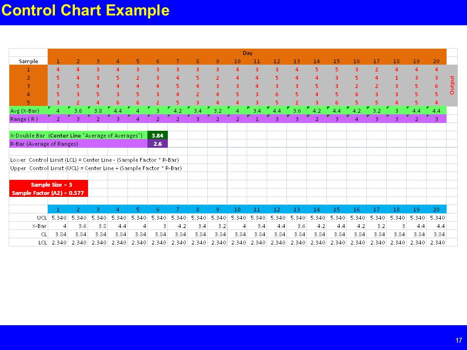 Page Control Chart Example
