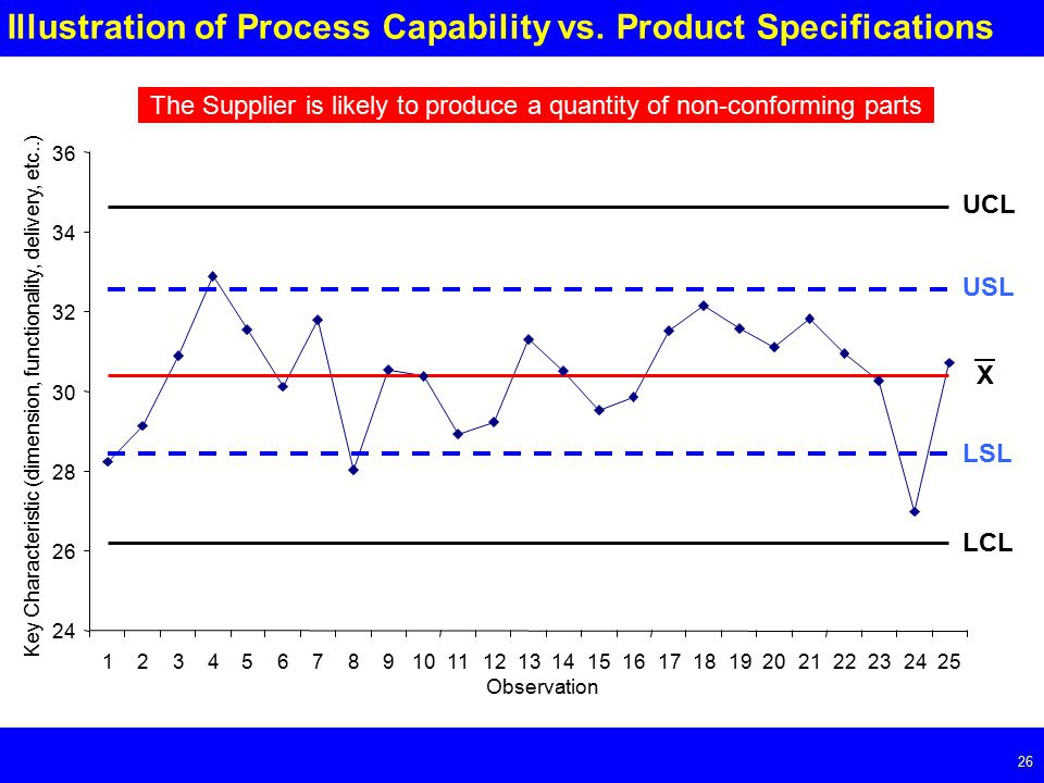 Page Illustration of Process Capability vs.