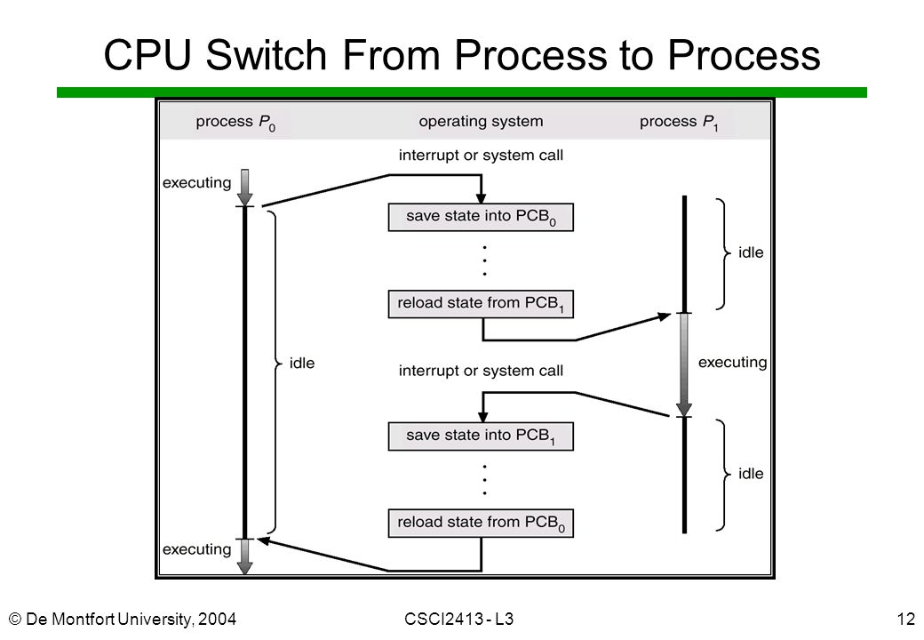 © De Montfort University, 2004CSCI L312 CPU Switch From Process to Process