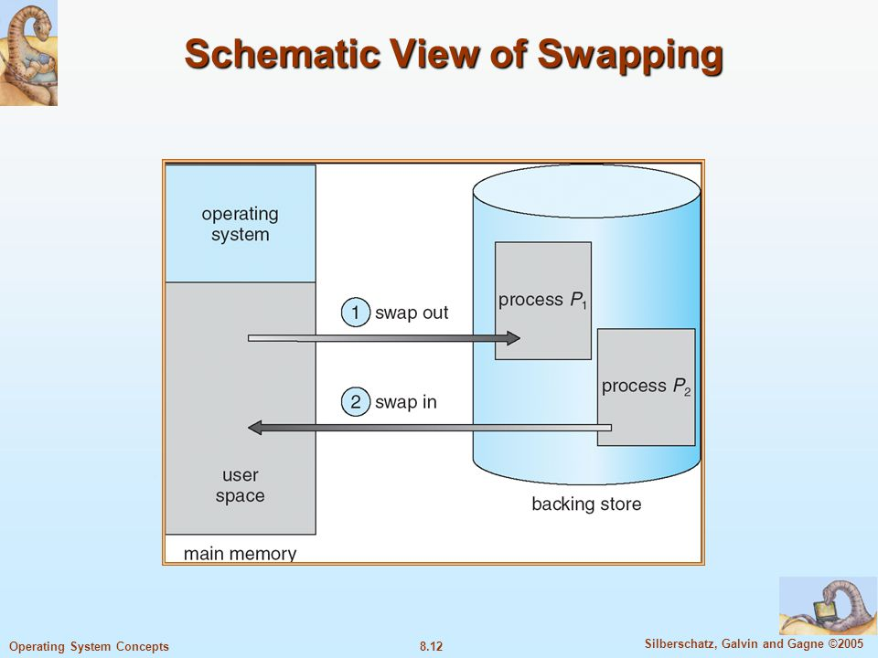 8.12 Silberschatz, Galvin and Gagne ©2005 Operating System Concepts Schematic View of Swapping