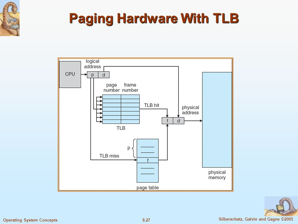 8.27 Silberschatz, Galvin and Gagne ©2005 Operating System Concepts Paging Hardware With TLB