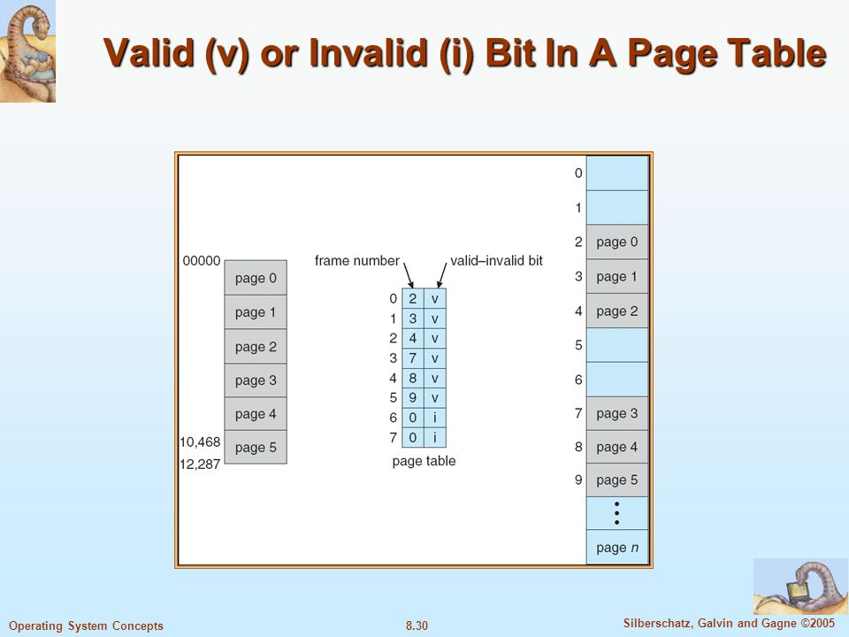 8.30 Silberschatz, Galvin and Gagne ©2005 Operating System Concepts Valid (v) or Invalid (i) Bit In A Page Table