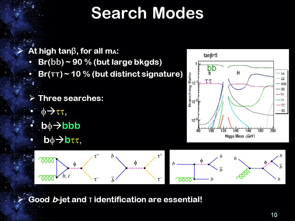 Search Modes  At high tan β, for all m A : Br( bb ) ~ 90 % (but large bkgds) Br( ττ ) ~ 10 % (but distinct signature)  Three searches:    b   bbb  b   b    Good b-jet and τ identification are essential.