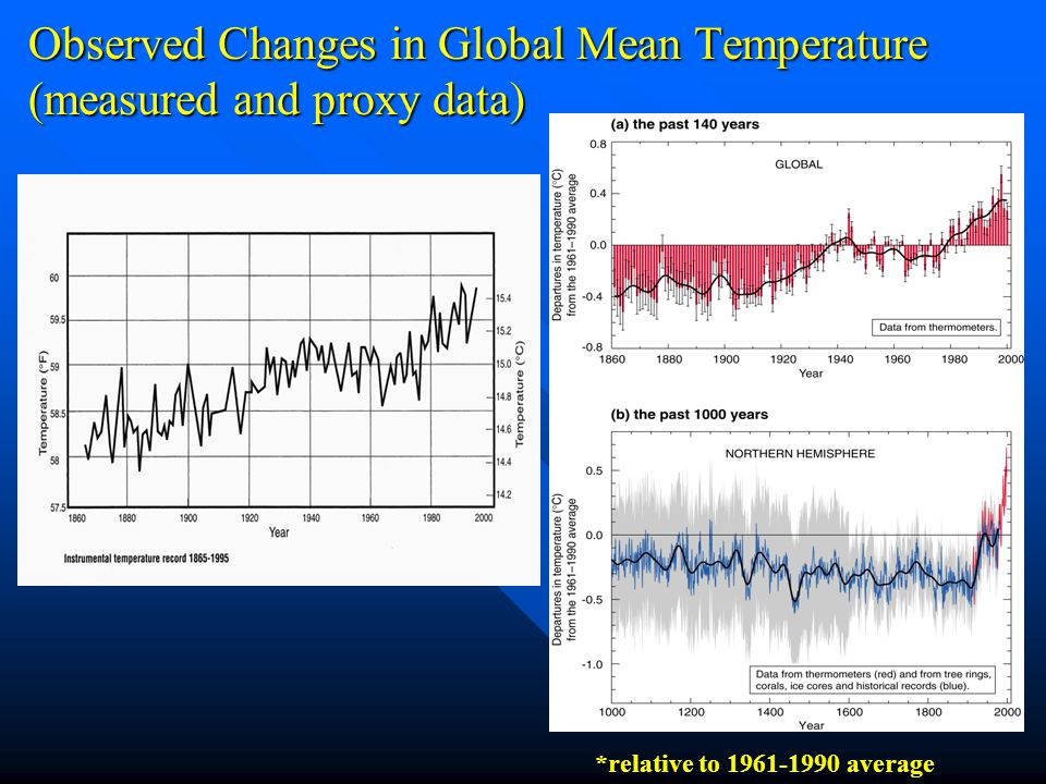 Observed Changes in Global Mean Temperature (measured and proxy data) *relative to average