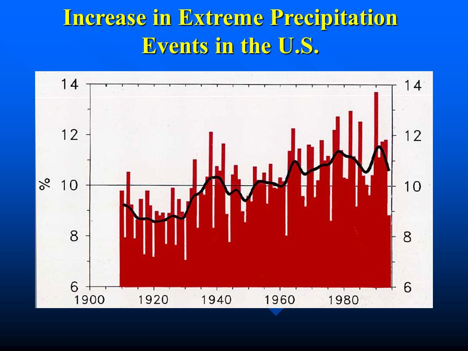 Increase in Extreme Precipitation Events in the U.S.