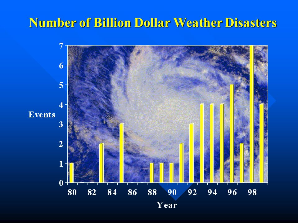 Number of Billion Dollar Weather Disasters