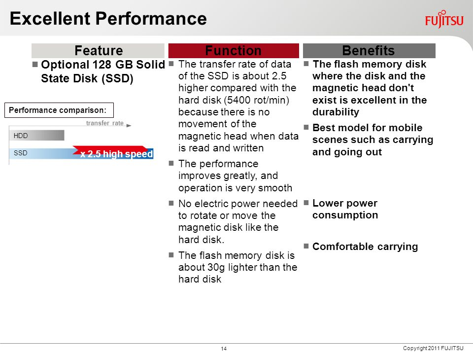 Copyright 2011 FUJITSU Excellent Performance FeatureFunctionBenefits Optional 128 GB Solid State Disk (SSD) The transfer rate of data of the SSD is about 2.5 higher compared with the hard disk (5400 rot/min) because there is no movement of the magnetic head when data is read and written The performance improves greatly, and operation is very smooth No electric power needed to rotate or move the magnetic disk like the hard disk.