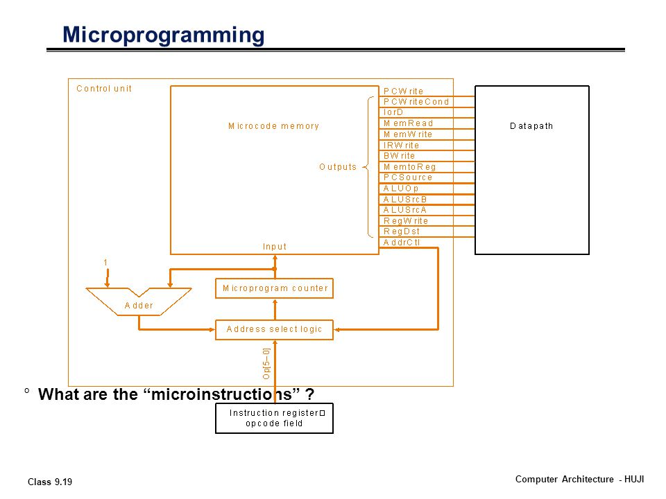 Class 9.19 Computer Architecture - HUJI Microprogramming °What are the microinstructions