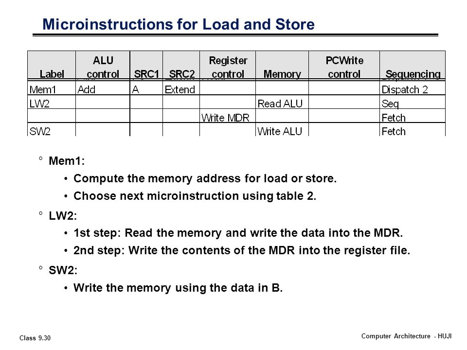 Class 9.30 Computer Architecture - HUJI Microinstructions for Load and Store °Mem1: Compute the memory address for load or store.