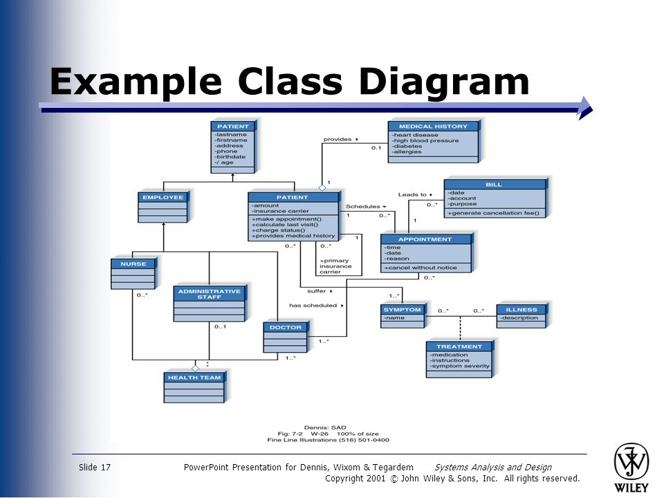 PowerPoint Presentation for Dennis, Wixom & Tegardem Systems Analysis and Design Copyright 2001 © John Wiley & Sons, Inc.