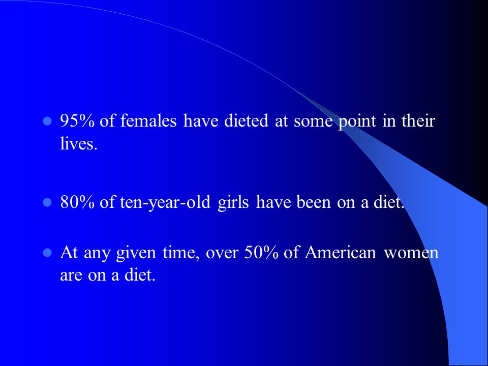 95% of females have dieted at some point in their lives.