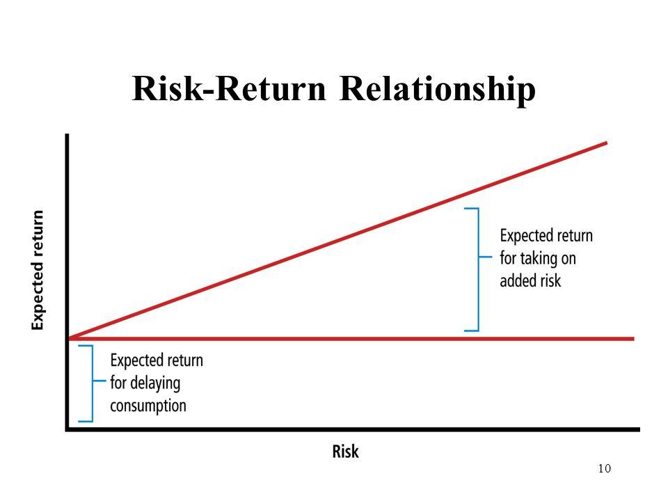 10 Risk-Return Relationship