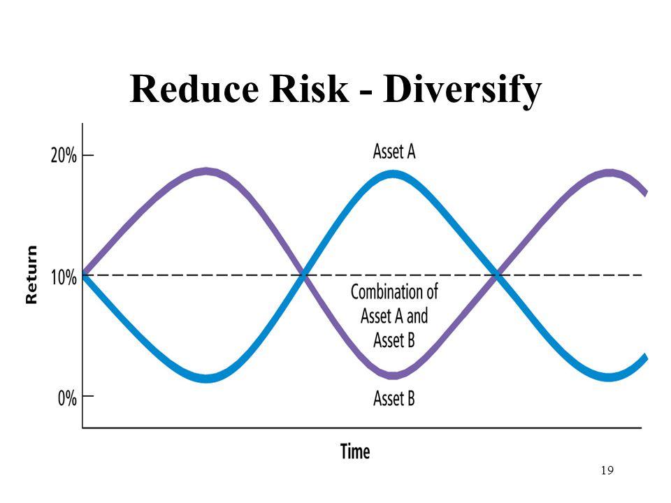 19 Reduce Risk - Diversify