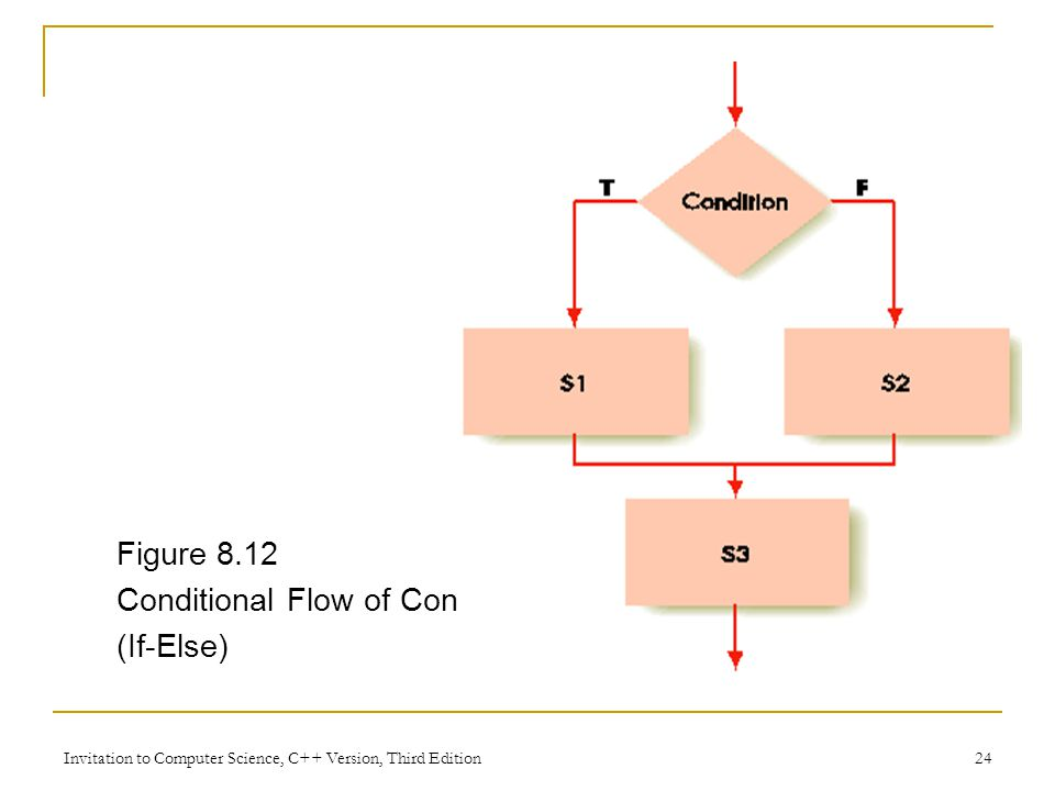 Invitation to Computer Science, C++ Version, Third Edition 24 Figure 8.12 Conditional Flow of Control (If-Else)