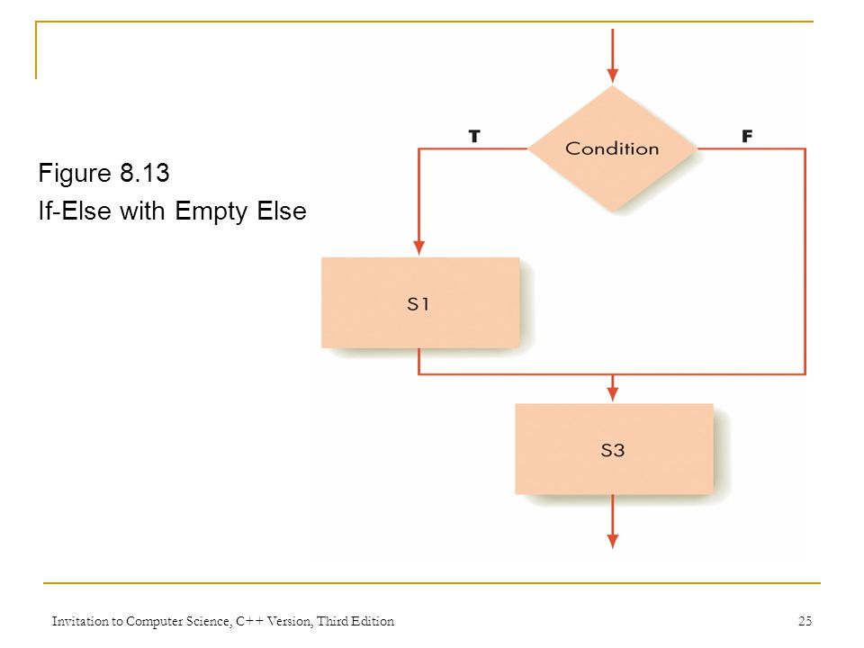 Invitation to Computer Science, C++ Version, Third Edition 25 Figure 8.13 If-Else with Empty Else