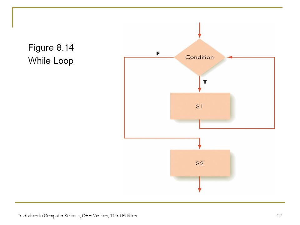 Invitation to Computer Science, C++ Version, Third Edition 27 Figure 8.14 While Loop