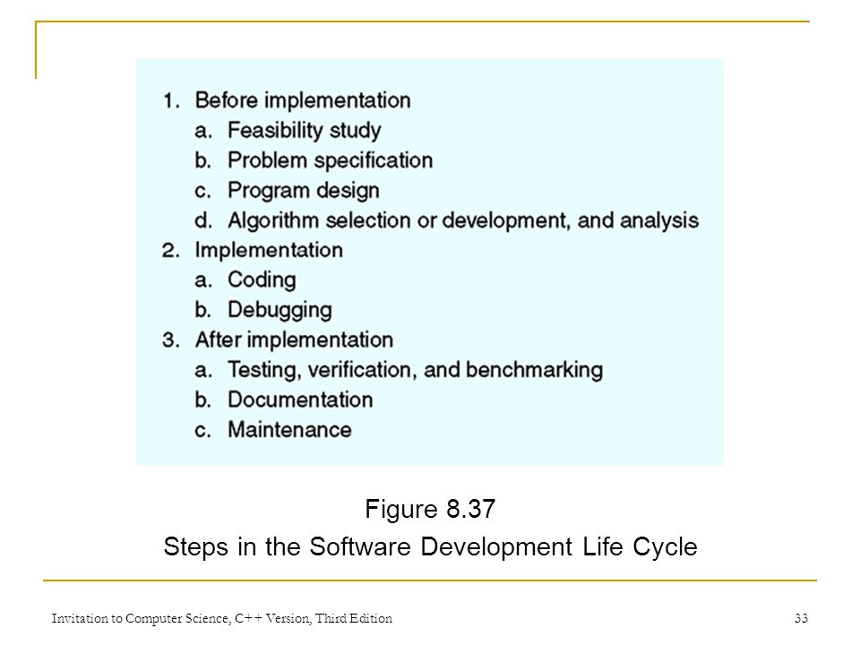 Invitation to Computer Science, C++ Version, Third Edition 33 Figure 8.37 Steps in the Software Development Life Cycle