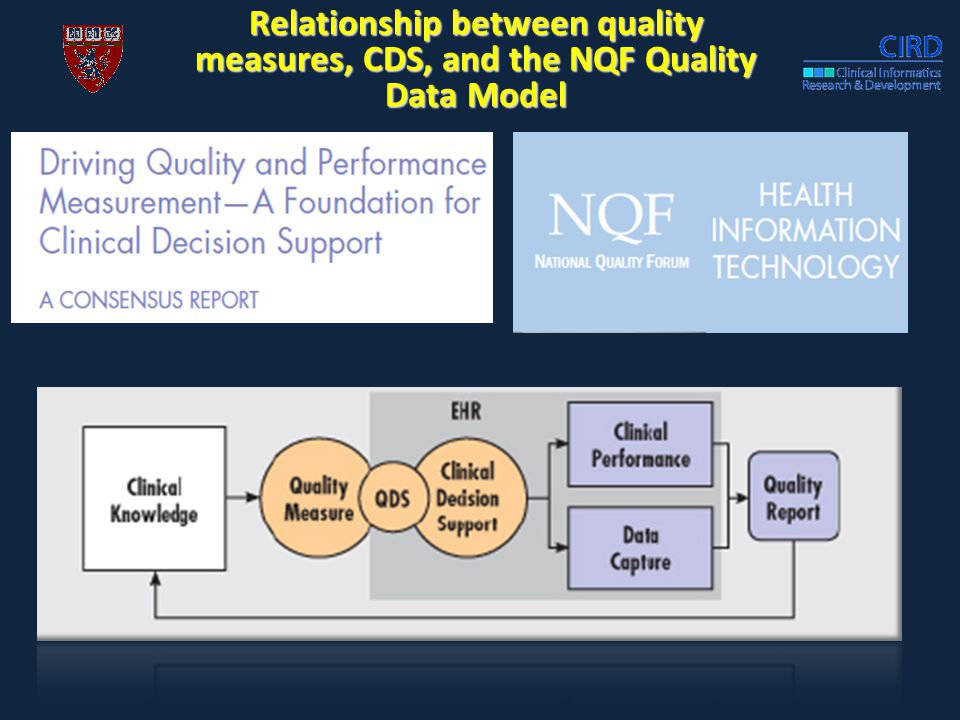 Relationship between quality measures, CDS, and the NQF Quality Data Model