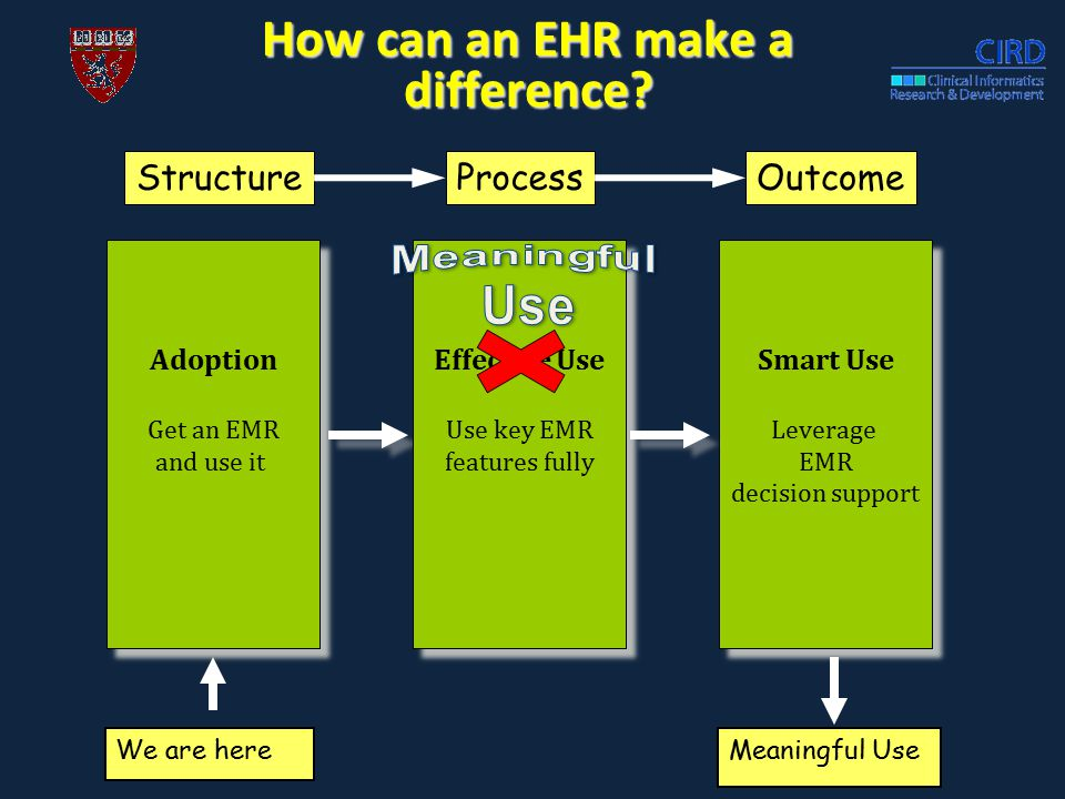 Adoption Get an EMR and use it Adoption Get an EMR and use it Effective Use Use key EMR features fully Effective Use Use key EMR features fully Smart Use Leverage EMR decision support Smart Use Leverage EMR decision support We are here How can an EHR make a difference.