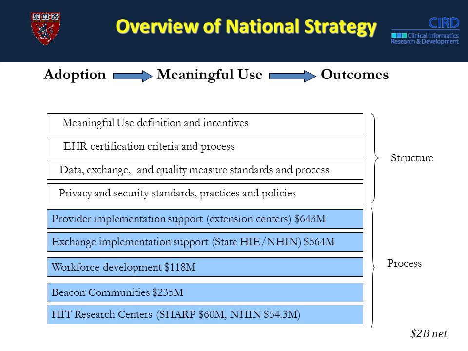 Overview of National Strategy AdoptionMeaningful UseOutcomes Meaningful Use definition and incentives EHR certification criteria and process Data, exchange, and quality measure standards and process Privacy and security standards, practices and policies Provider implementation support (extension centers) $643M Exchange implementation support (State HIE/NHIN) $564M Workforce development $118M Structure Beacon Communities $235M HIT Research Centers (SHARP $60M, NHIN $54.3M) Process $2B net